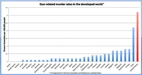 Gun Murder Rates Around the World