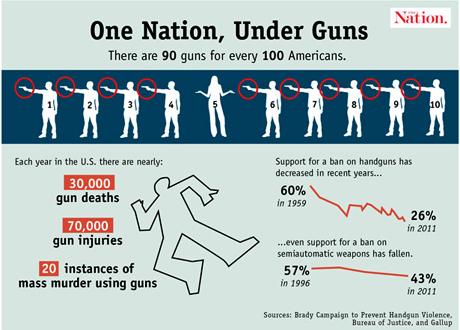 Guns Ownership in America